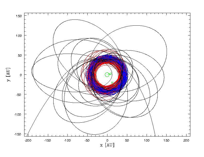 Красным цветом - орбиты плутино, синим - орбиты классических объектов пояса Койпера.